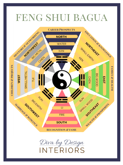 What is Feng Shui?